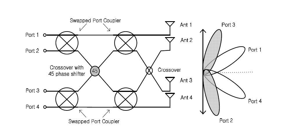 제안된 Butler matrix 구조와 빔 예상 패턴