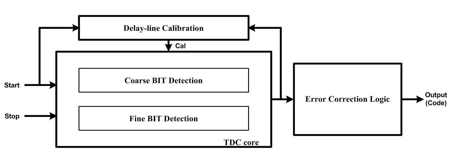 Two-step TDC의 Block diagram
