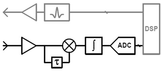 Autocorrelation Detector