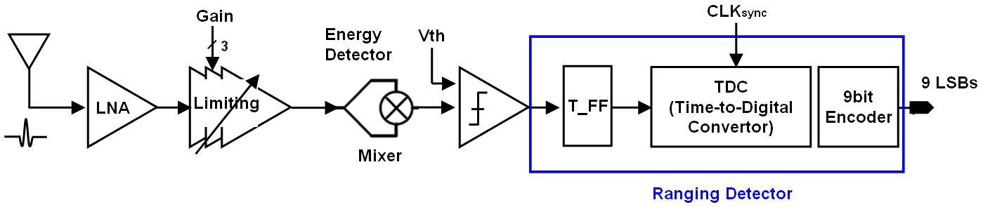 Receiver System Block Diagram.