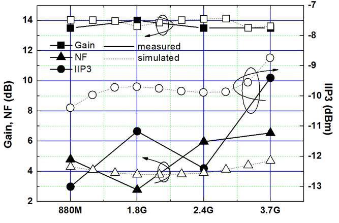 개발된 혼합기 Gain, NF와 IIP3 시뮬레이션 측정 결과