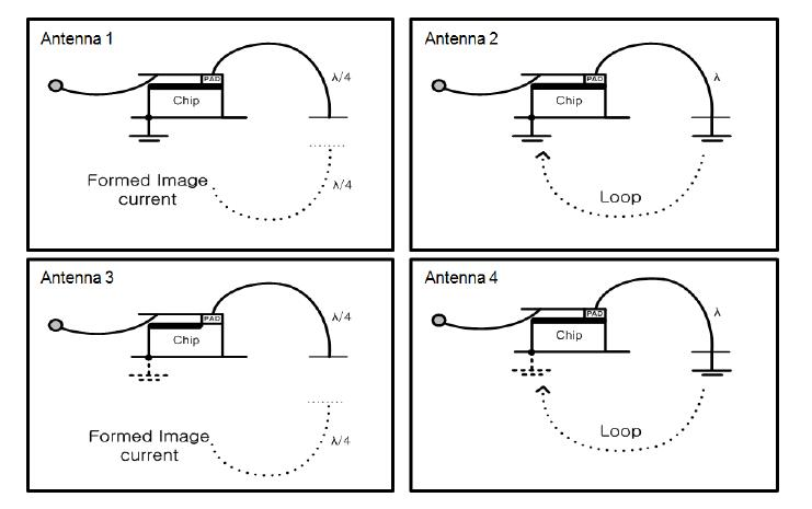Various antenna types for bond-wire antenna implemented in between chip pad and PCB