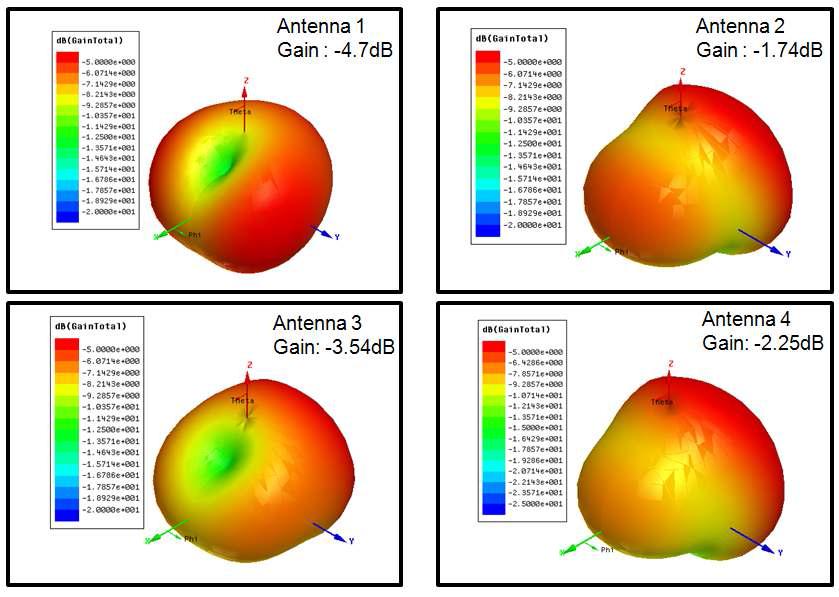 Radiation pattern simulation result of various bond-wire antennas