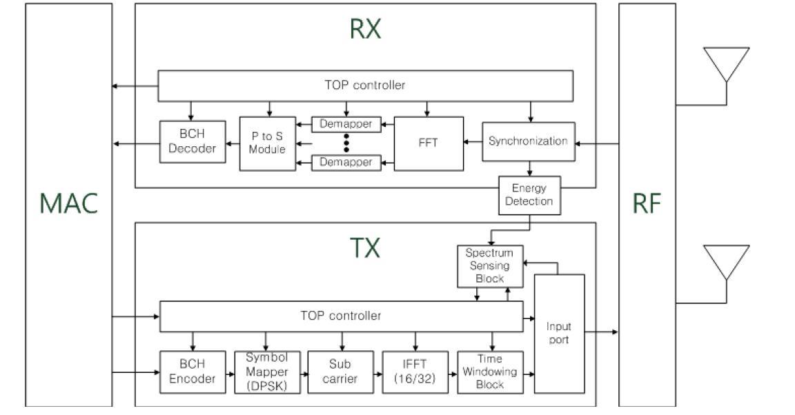 WBAN 모듈의 Block Diagram