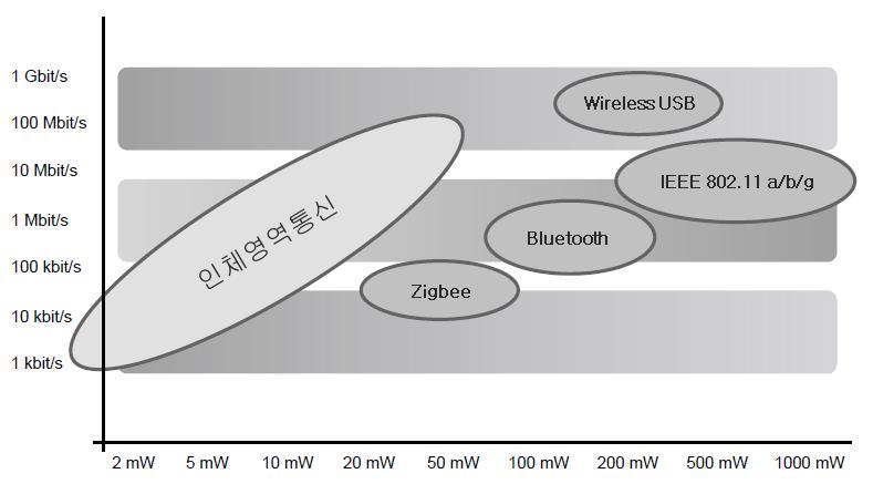 근거리 무선 통신 시스템 별 전력소모 및 전송률 비교