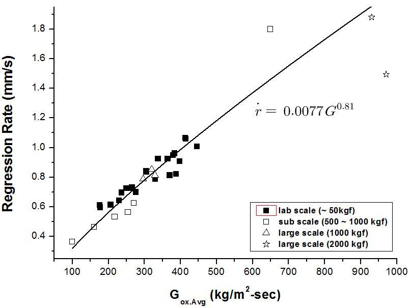 Regression rate behavior on the oxidizer mass flux