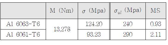 최대 모멘트 발생지점(STA 2920)의 안전여유