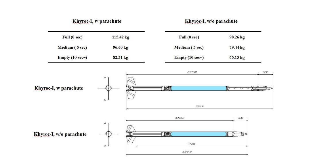 회수부 포함/미포함 모델 비행중량 및 형상