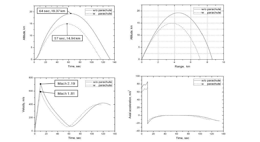 회수부 포함/미포함 모델 외탄도 해석결과 비교