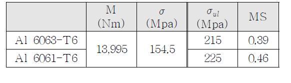 최대 모멘트 발생지점(STA 3300)의 안전여유