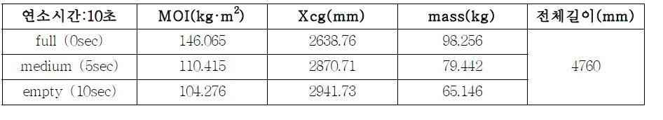 KHyRoc-Ⅰ모델 안정성 해석