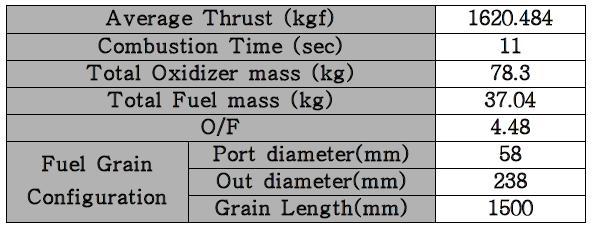 추력 2 ton 급 하이브리드 발사체 KHyRoc-Ⅲ 제원