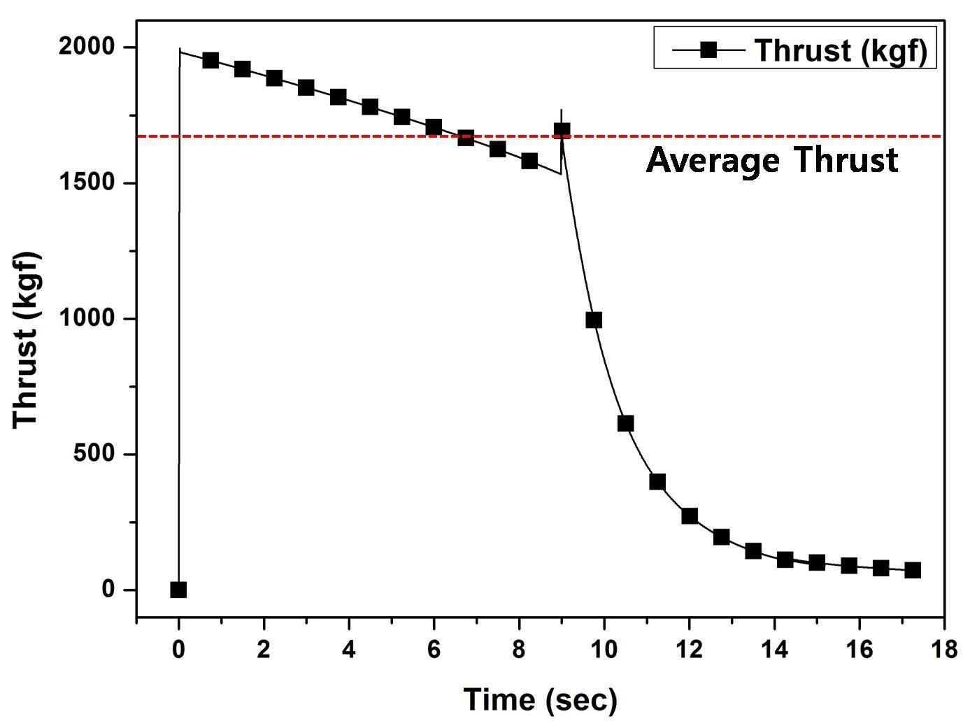 Prediction thrust vs combustion time