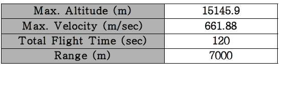 KHyRoc-Ⅲ 외탄도 해석 결과