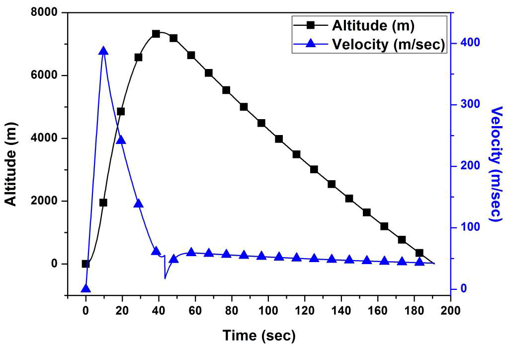 Altitude and Velocity of Rocket as Flight Time