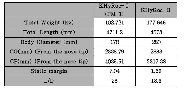 Specification of KHyRoc-Ⅰ&Ⅱ