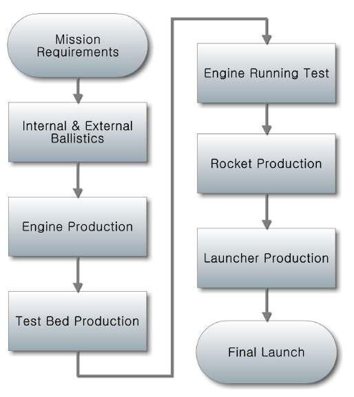 Design Process of the Hybrid Rocket