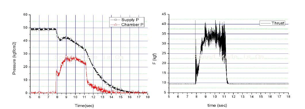 지상연소시험 결과(공급압력, 연소실압력, 추력 선도)