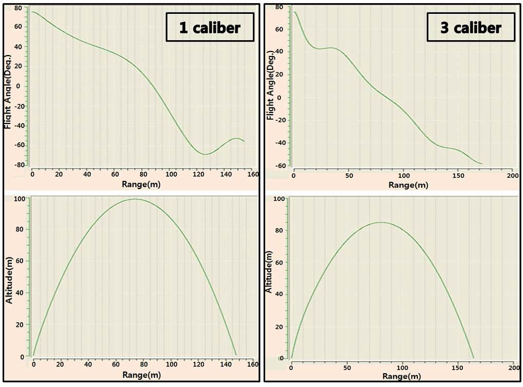 Rocket trajectory analysis on the caliber