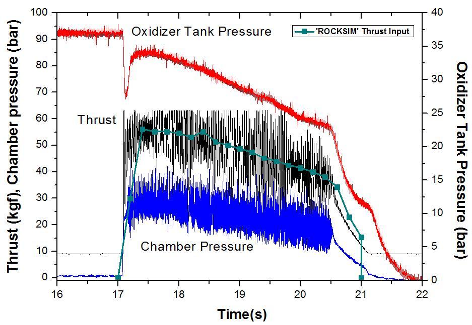 Thrust and pressure curve (No. 2)