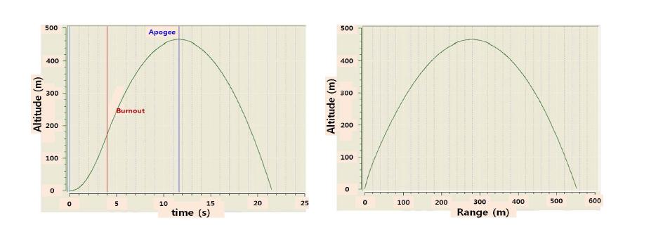 Rocket trajectory analysis