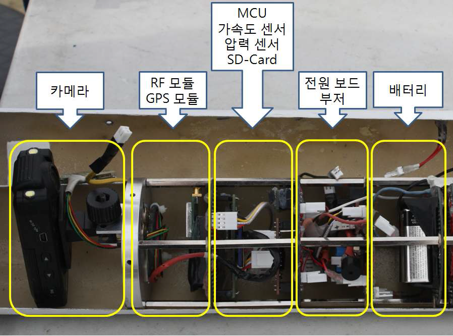 The Components of Payload