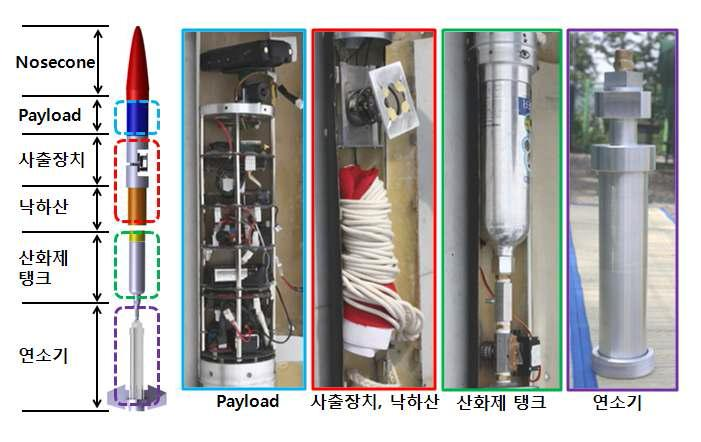The Components of Rocket