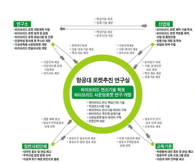 한국항공대학교 고켓추진연구실의 연구성과 활용방안