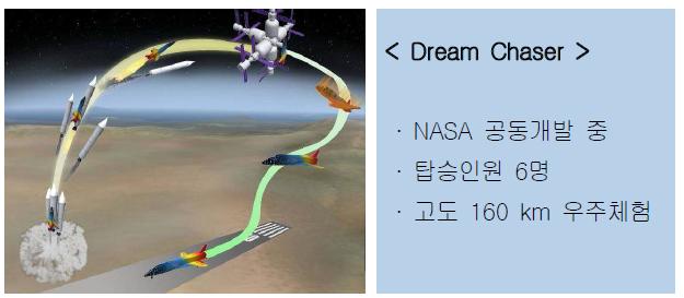 SpaceDev의 Dream Chaser