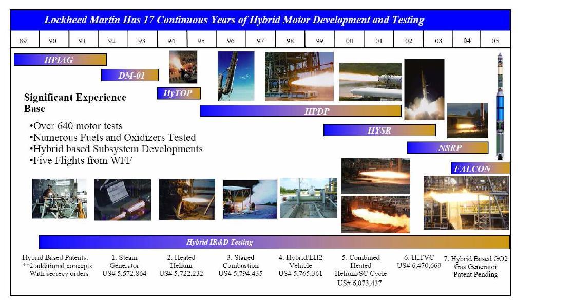 Lockheed Martin의 연구개발 계획