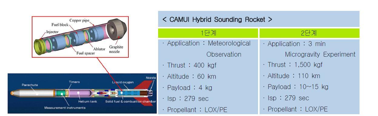 Hokkaido 대학의 CAMUI 하이브리드 로켓