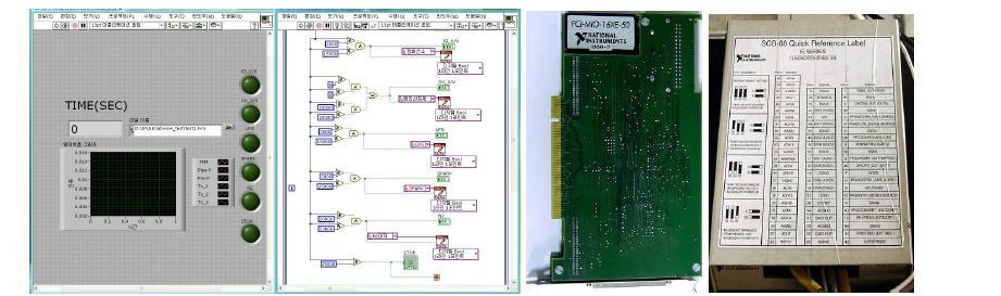 Labview program (L), DAQ board (M), Signal conditioner (R)