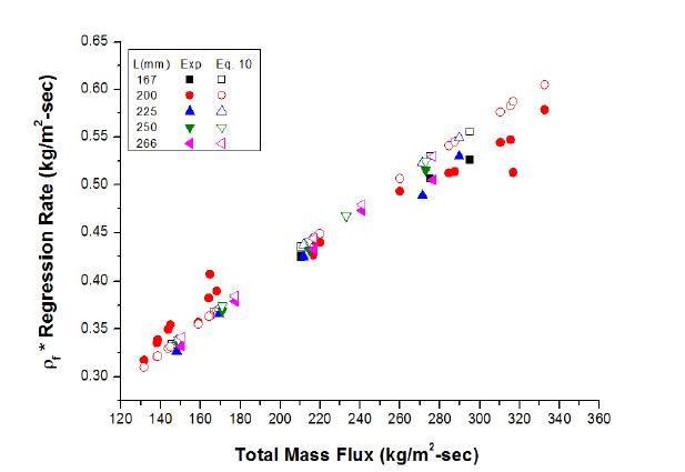 Comparison of fuel burning rate with fuel length (HDPE/GOX)