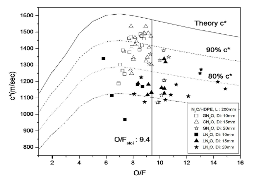 Comparison of Characteristic velocity with oxidizer phase