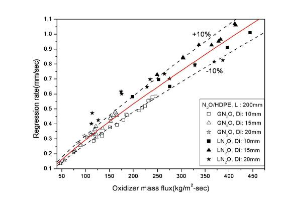 Comparison of overall regression rate with oxidizer phase