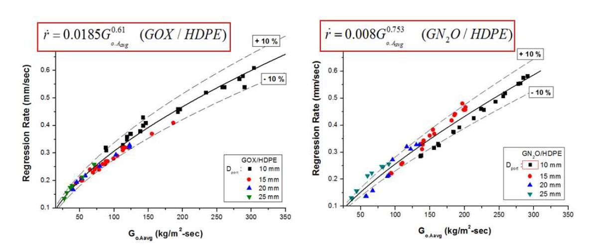 Oxidizer mass flux vs Fuel Regression Rate (GOX/HDPE (L), N2O/HDPE (R))