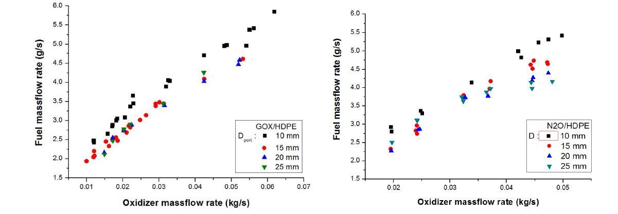 Burning fuel mass flow versus Oxidizer mass flow (GOX/HDPE (L), N2O/HDPE (R))