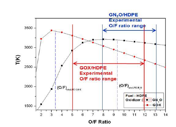 Flame temperature with O/F ratio (CEA code)