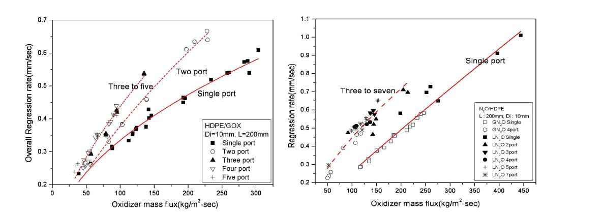 Comparison of overall regression rate with port number (L : HDPE/GOX, R : HDPE/N2O)