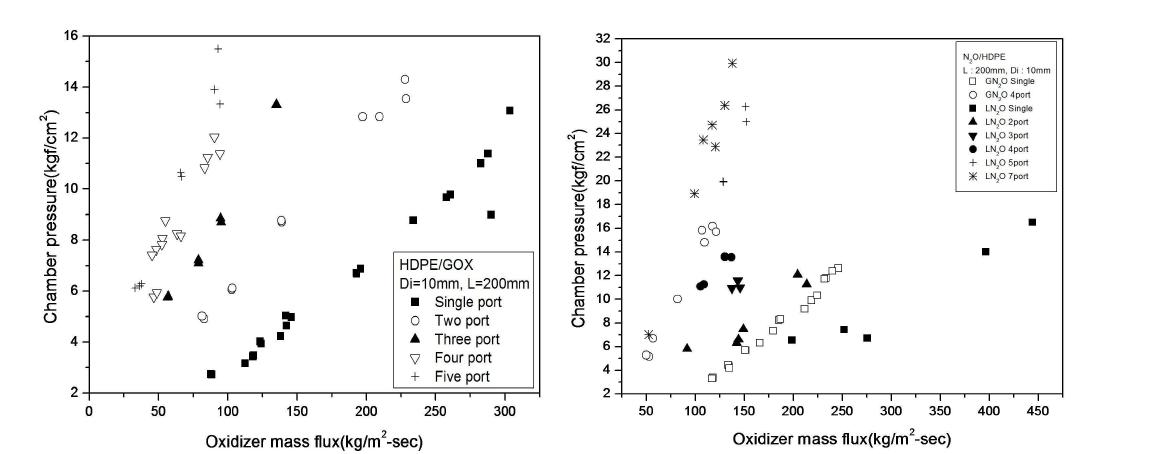 Comparison of chamber pressure with port number (L : HDPE/GOX, R : HDPE/N2O)