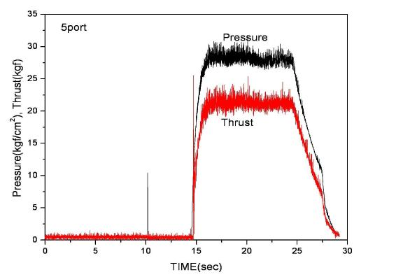 Time trace of chamber pressure and thrust withmerging for HDPE/N2O