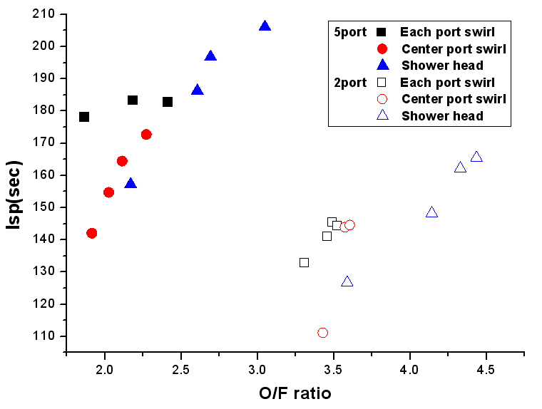 O/F ratio vs Specific Impulse