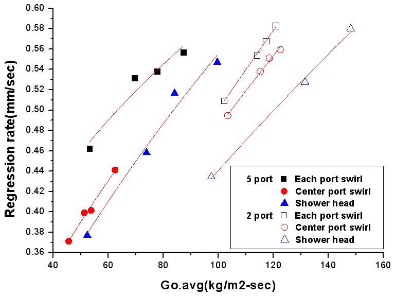 Oxidizer average mass flux vs regression rate
