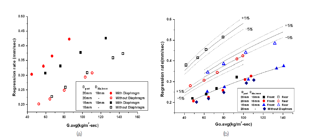 Oxidizer mass flux vs regression rate