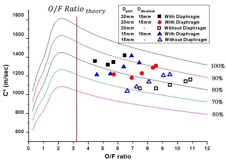 Characteristic velocity vs O/F ratio : with or without diaphragm