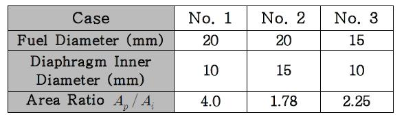 Effect of area ratio on regression rate results