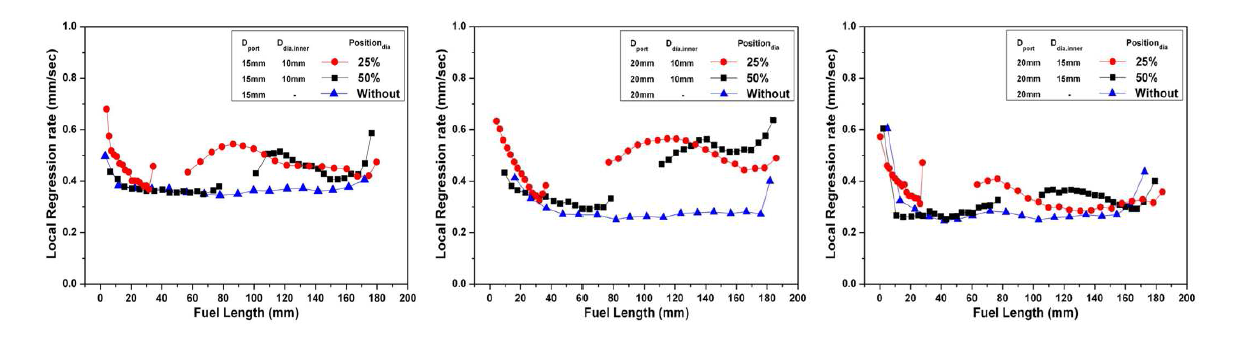 다이아프램 적용한 연료의 국부후퇴율 측정 (Dport/Ddiaphragm : 15/10 (L), 20/10 (M), 20/15 (R))