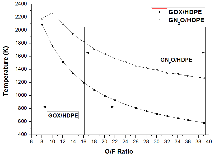 Flame Temperature with O/F Ratio