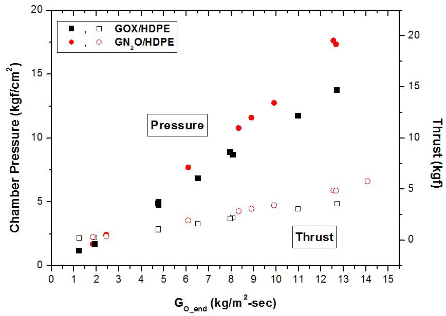 Chamber Pressure and Thrust on the Oxidizer Mass Flux