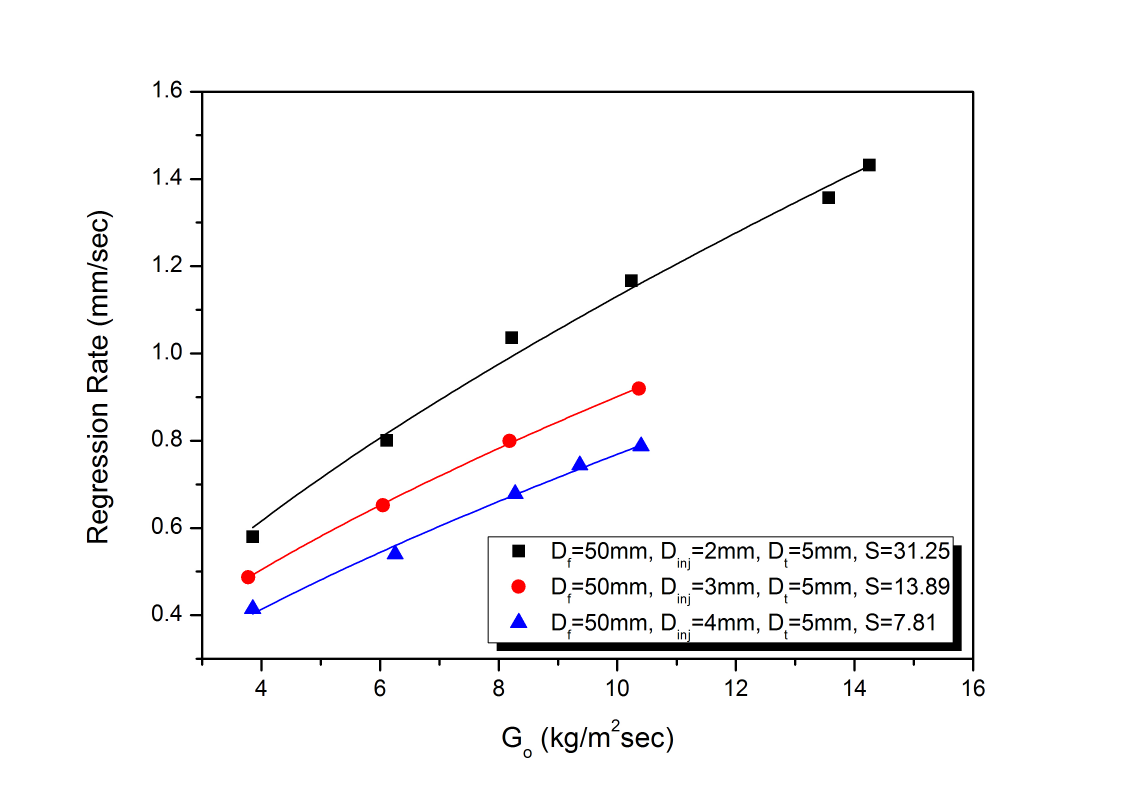 Regression rate variation to oxidizer mass flux with various injector inlet diameter